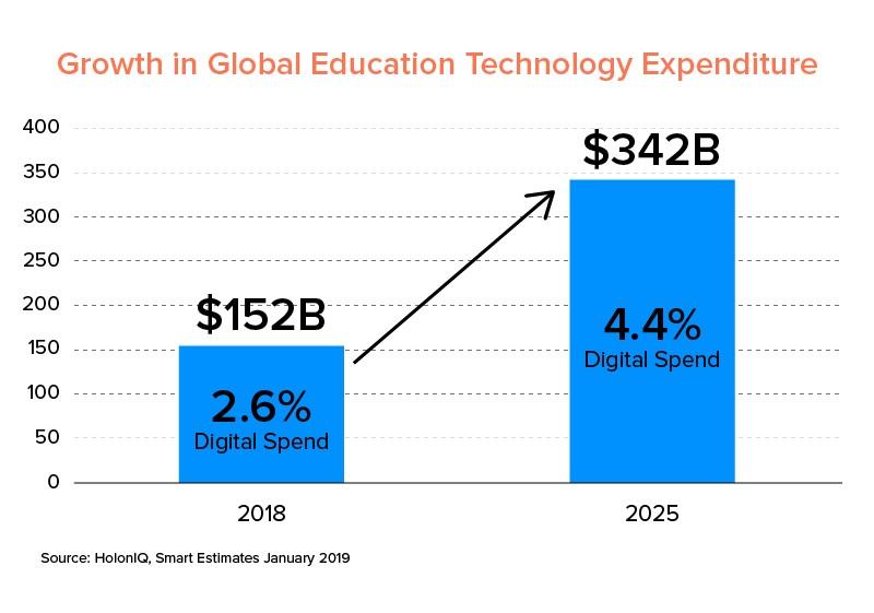 global-education-growth
